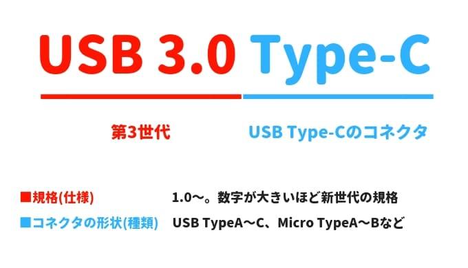 USB規格の見方の画像