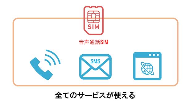 データSIMは全て使える